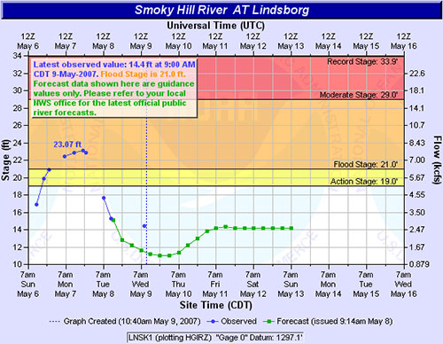 Lindsborg flood graph