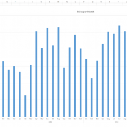 Convert Daily Mile Raw Stats into Miles per Week and Month