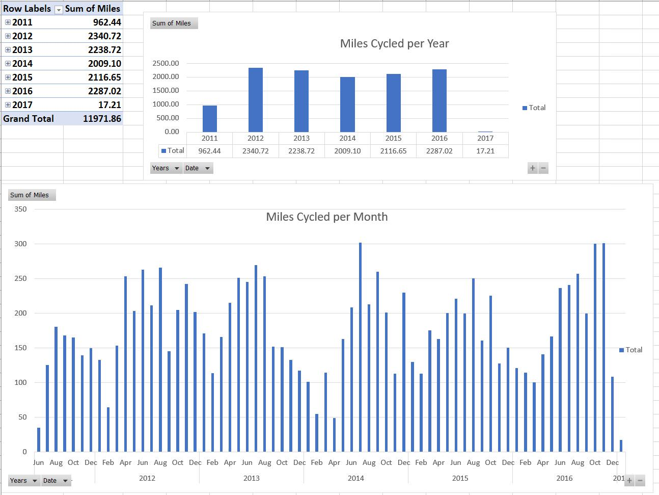 Cycling Report 2011-2017